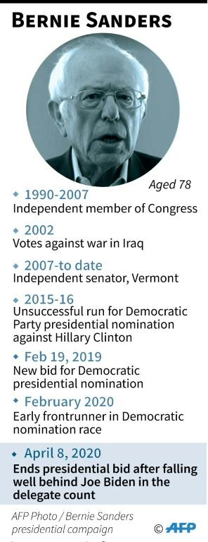 Profile of Bernie Sanders who ended his campaign for Democratic party presidential nomination leaving rival Joe Biden as the sole candidate.
