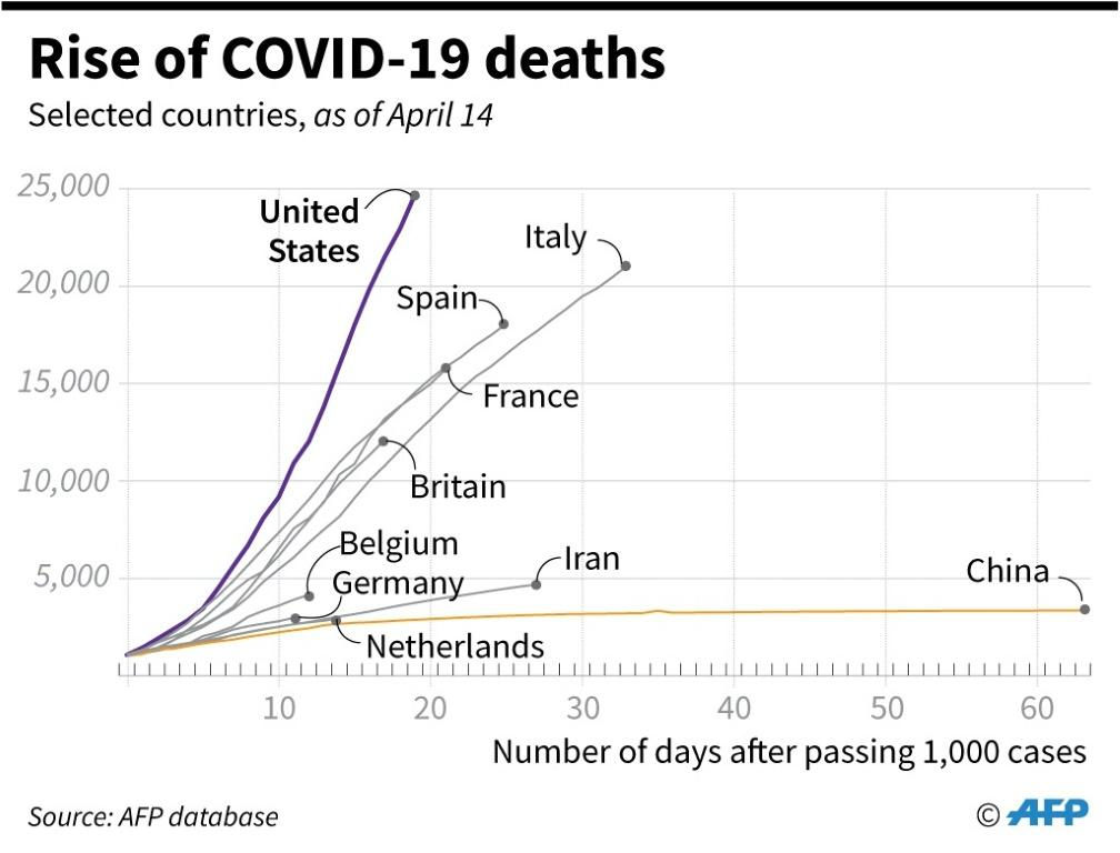 Chart showing how deaths in selected countries have risen.