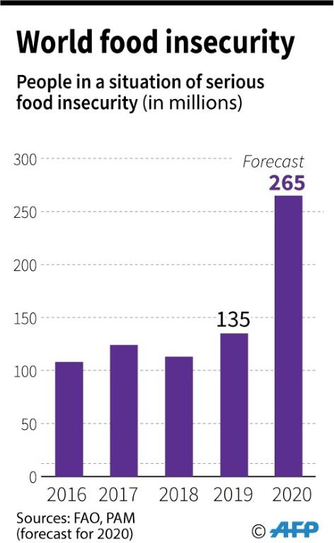Number of people in serious food insecurity, according to the Food and Agriculture Organisation.