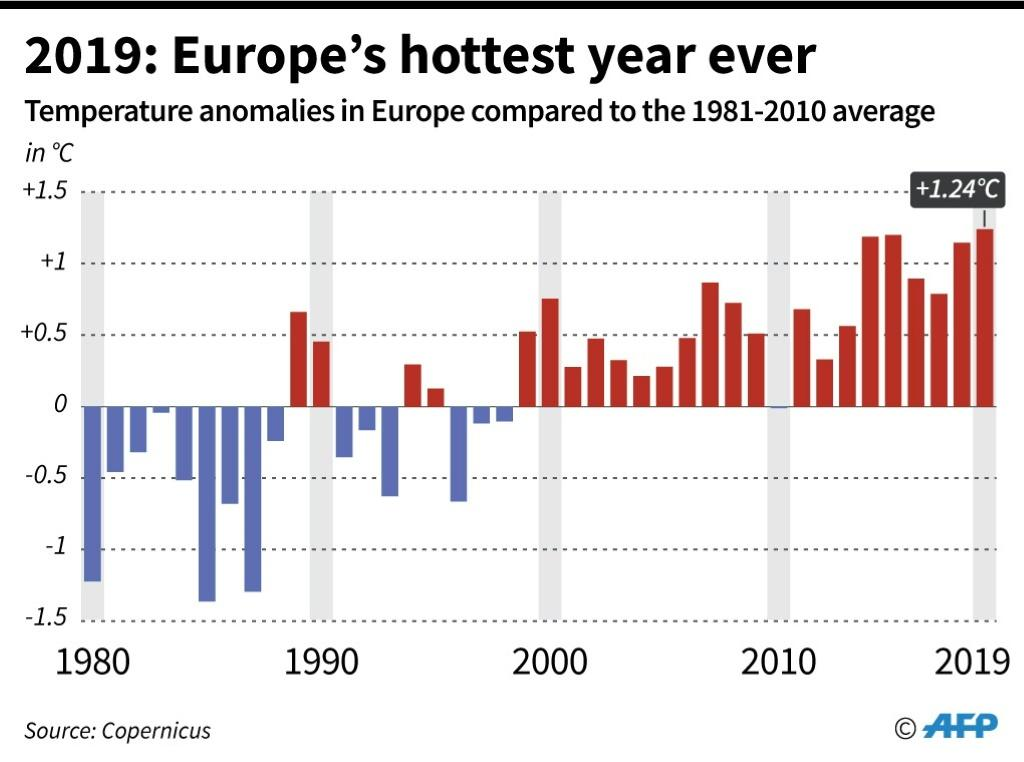 Temperature anomalies in Europe compared to the 1981-2010 average