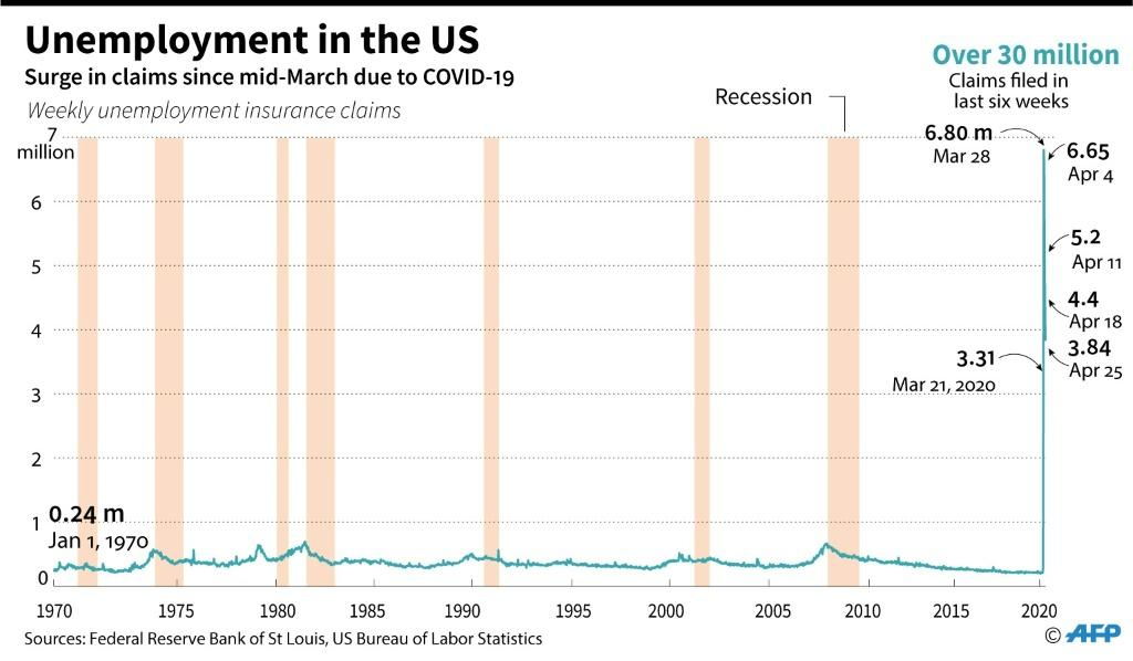Weekly unemployment benefit claims and periods of recession in the US since January 1970
