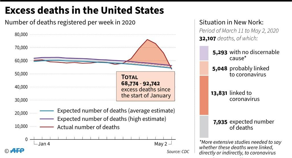 Excess deaths in the United States since early January, and details of excess deaths in New York