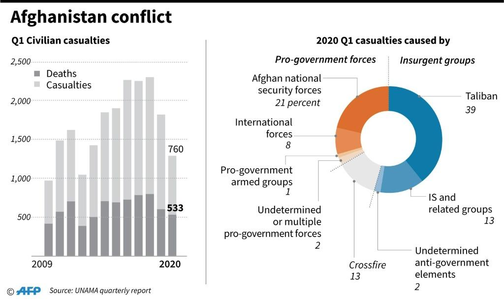 Charts showing civilian casualties in Afghanistan, according to UNAMA data.
