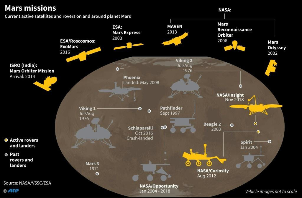 Graphic on current active satellites and rovers on and around planet Mars