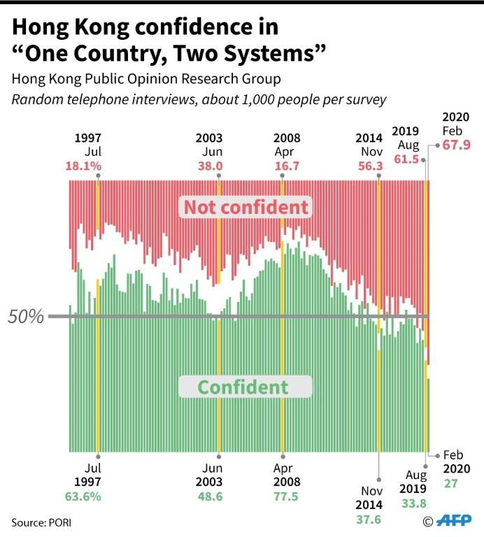 "Confidence ratings in Hong Kong, on the concept of ""One Country, Two Systems,"" which is designed to give the city a high degree of autonomy."