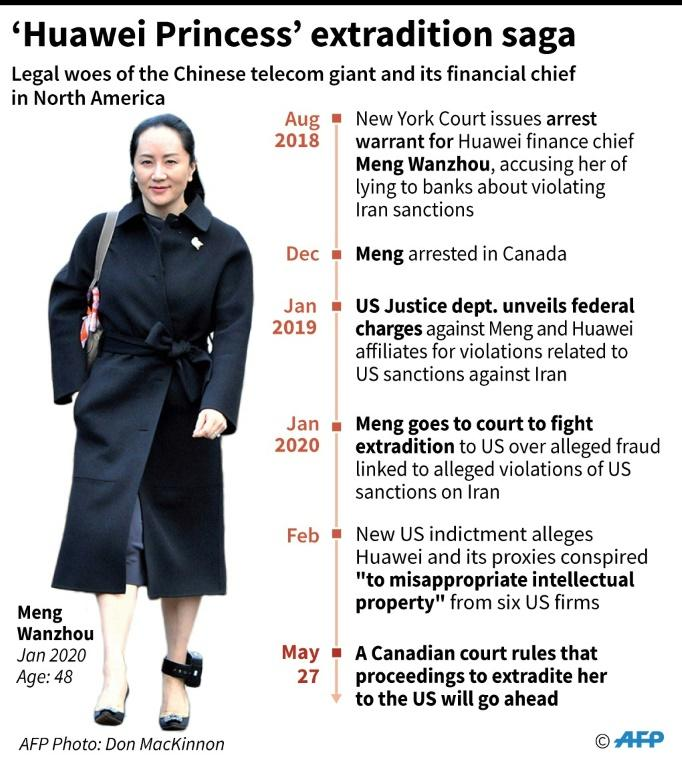 Key developments in the legal issues faced by Huawei and its financial chief Meng Wanzhou in north America.