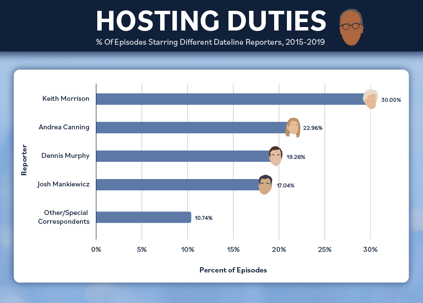 "Dateline"" hosts infographic"