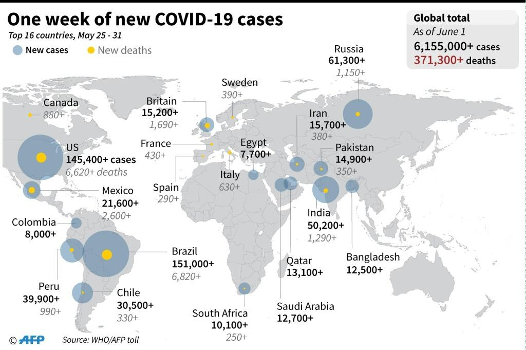 Graphic highlighting the countries with the largest number of COVID-19 cases and deaths in the past week.