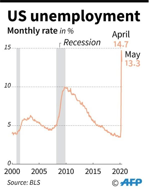US monthly unemployment rate since 2000, plus periods of recession. To May 2020.