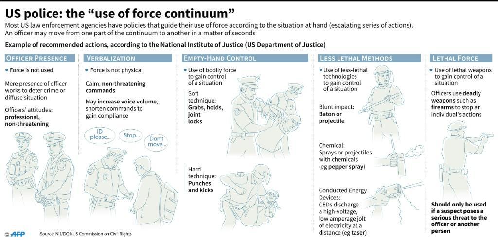 """Example of the """"use of force continuum"""", a recommended series of actions that guide US police in handling situations at hand, according to the National Institute of Justice (US Department of Justice)"""