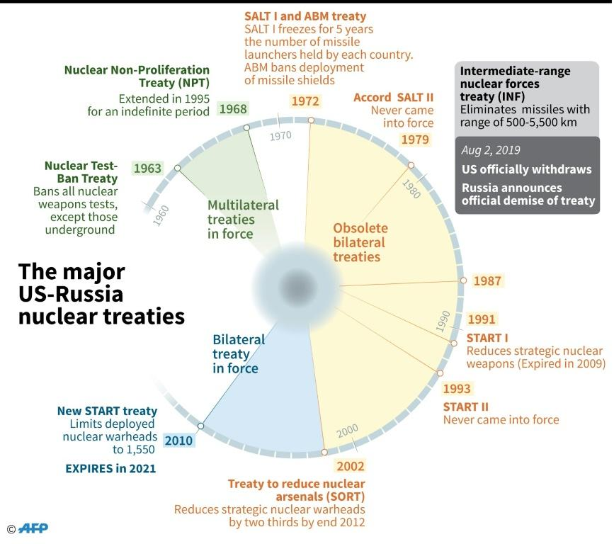 Major nuclear treaties between the US and Russia