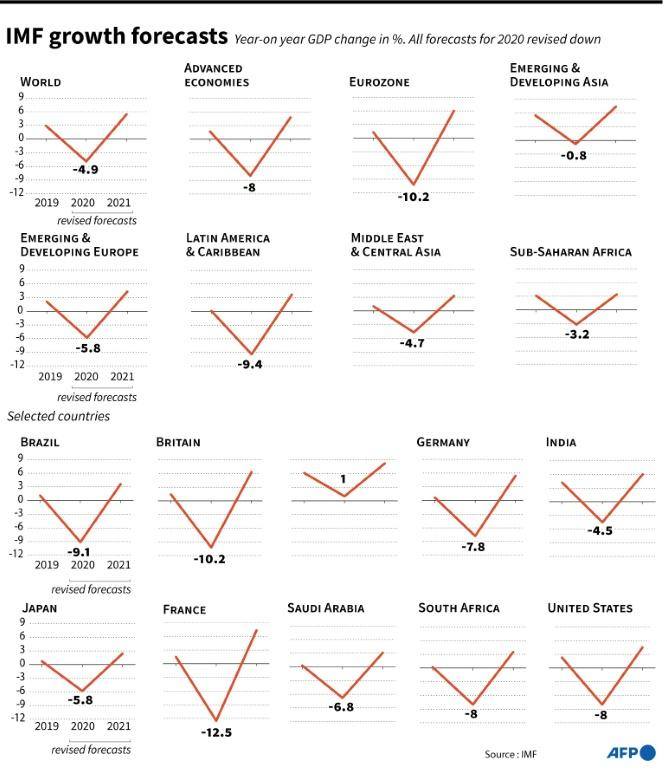 IMF growth forecasts for 2019-2021 for world regions and selected countries