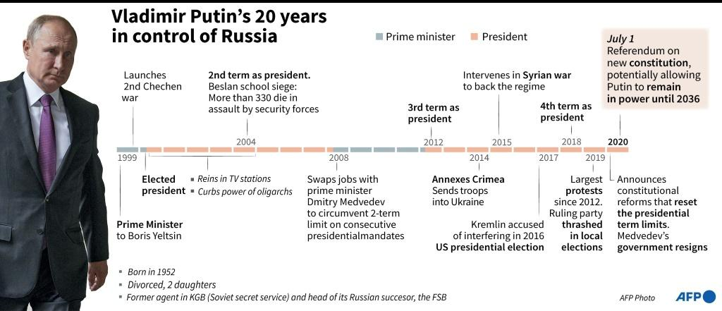 Chronology of Vladimir Putin's 20 years in control of Russia.