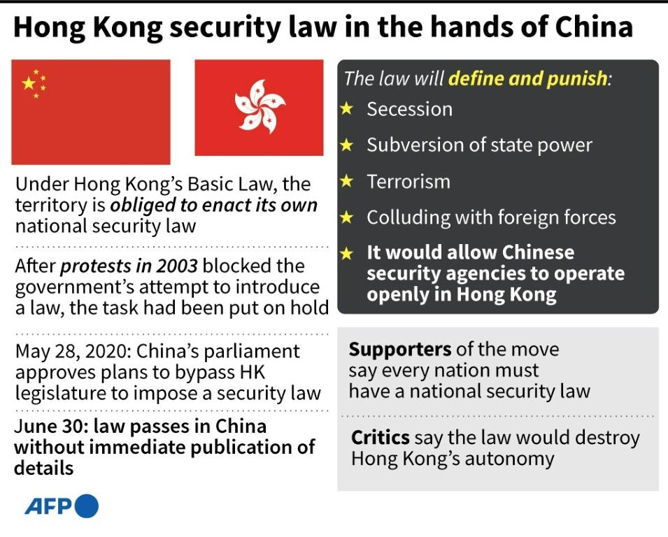 Outline of main points that could be covered in the new national security law that China imposed on Hong Kong on Tuesday.