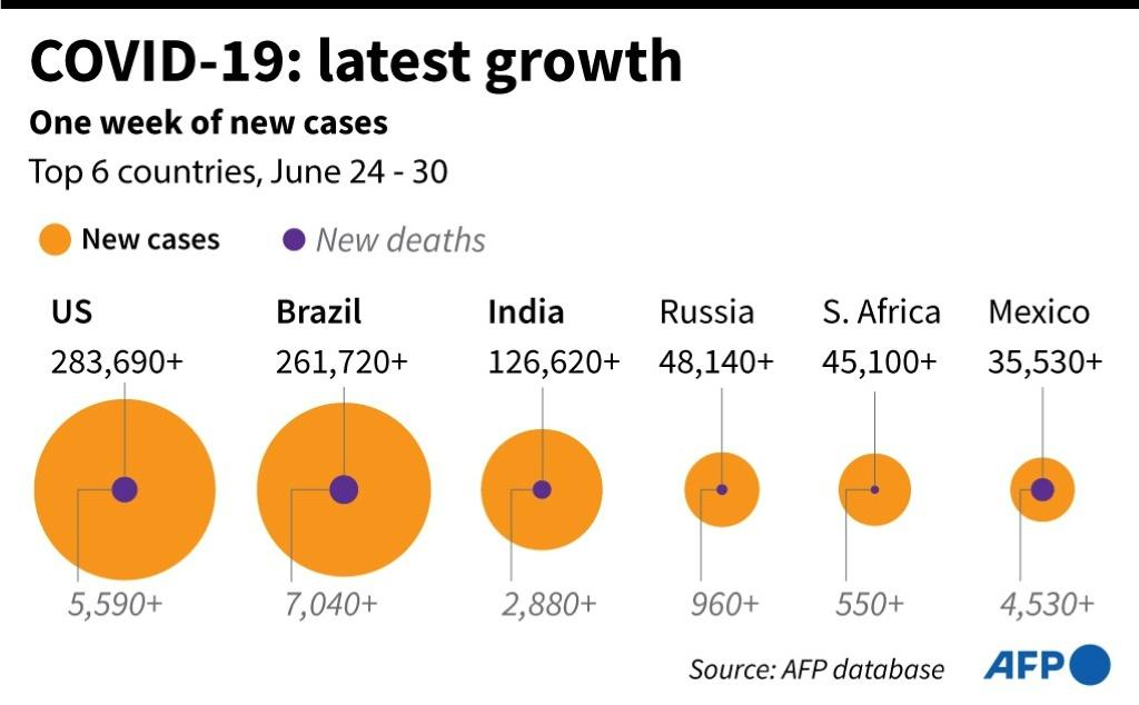 Chart highlighting six countries with most new cases in the past week.