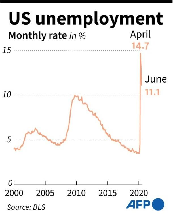US monthly unemployment rate since 2000