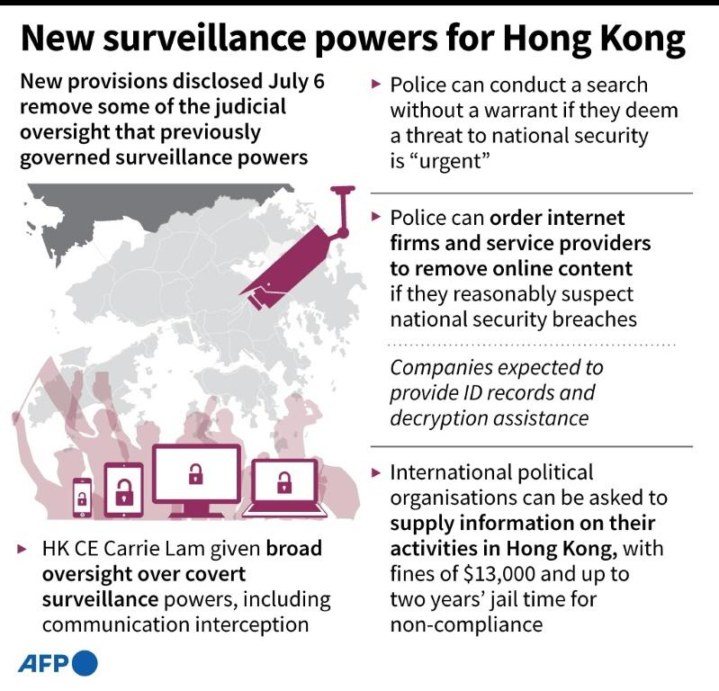 Main points of the security surveillance powers Hong Kong police have been granted under the new sweeping national security law.