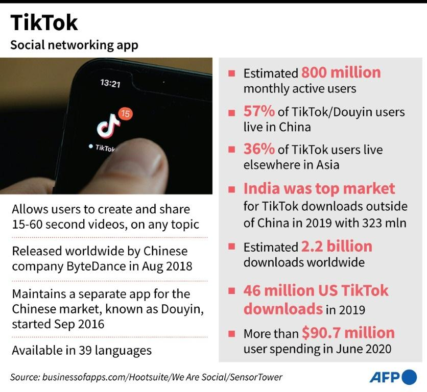 Factfile on Chinese video-sharing social networking app TikTok.