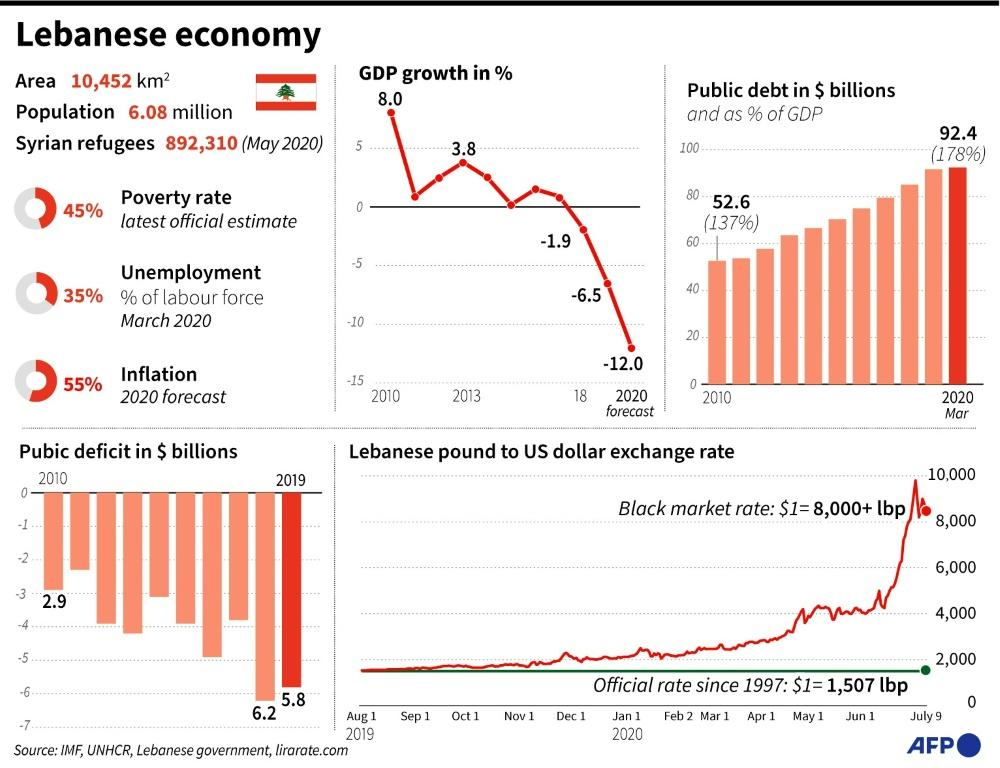 Factfile on the Lebanese economy.