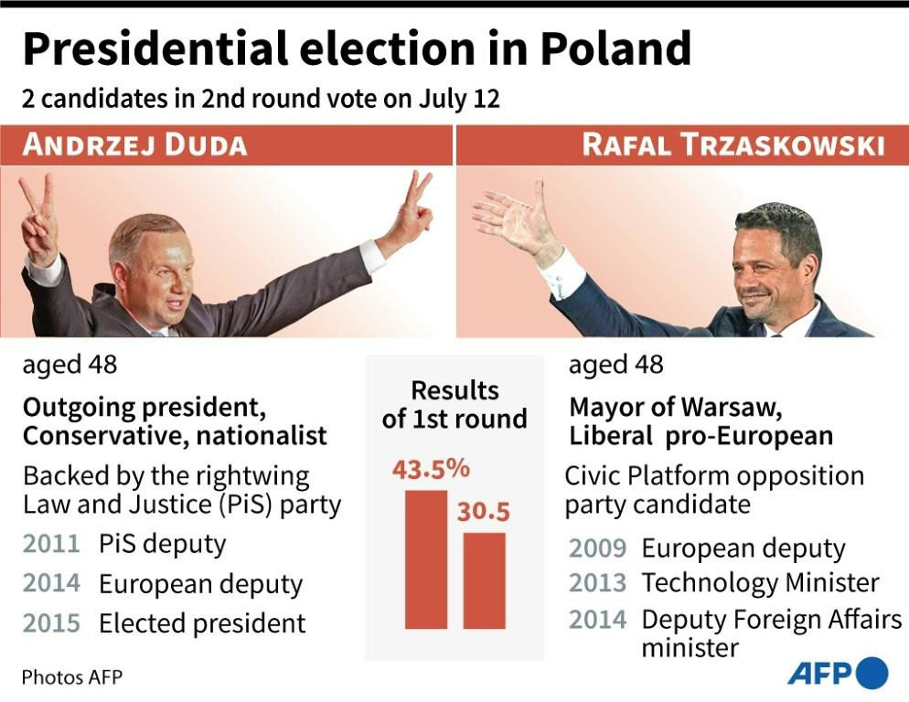 The two candidates in the second round of Polish presidential elections which will be held on Sunday, July 12.
