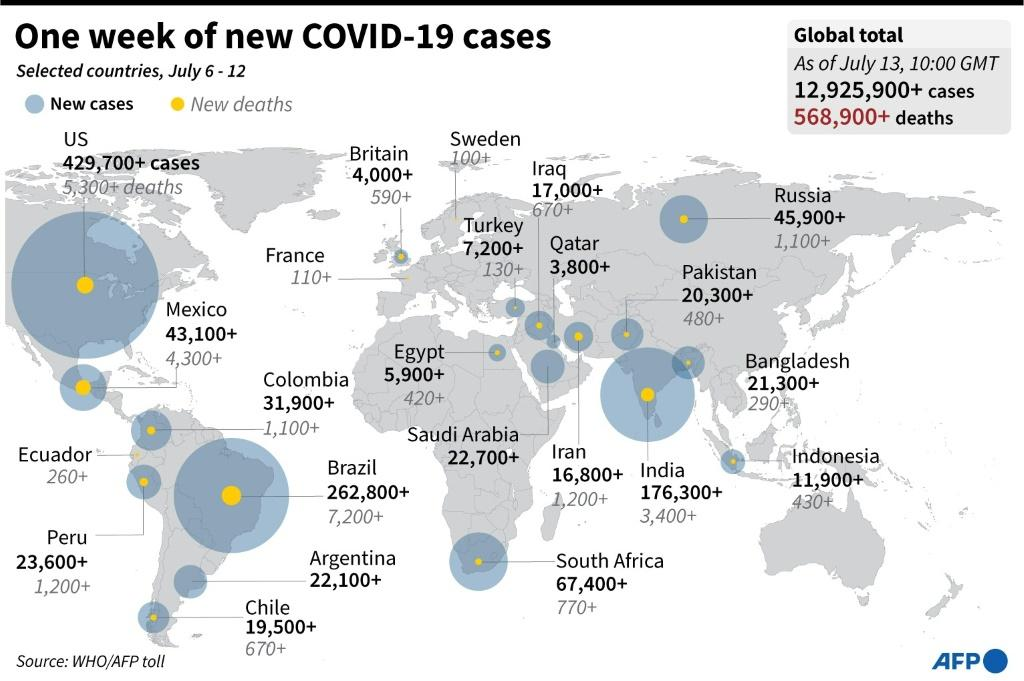 The countries with the largest number of COVID-19 cases and deaths in the past week