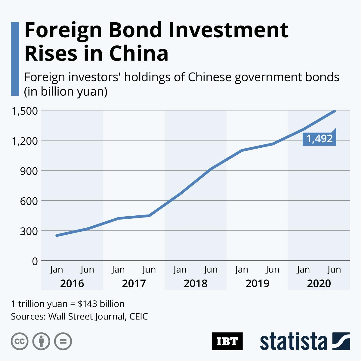 Foreign_Bond_Holdings -China