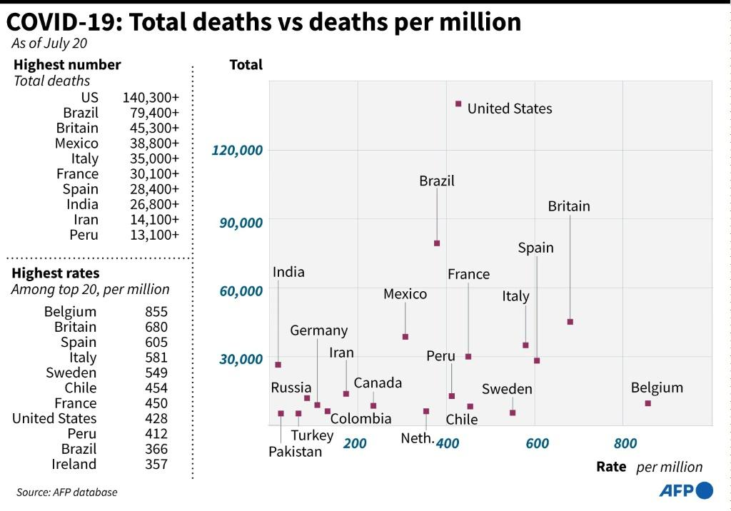Graphic looking at countries with the highest coronavirus death tolls, and their respective death rates.