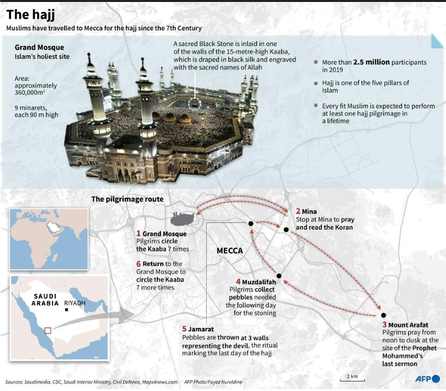 Graphic on the annual hajj, dramatically downscaled this year due to the coronavirus pandemic