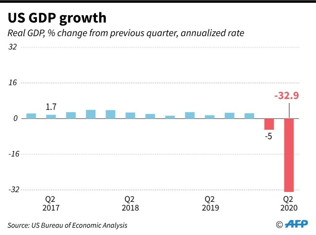 Quarterly real GDP growth for United States.