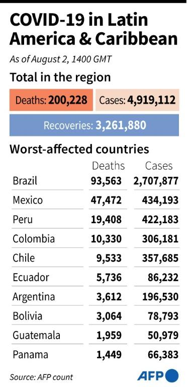 Overall coronavirus infections, deaths and recoveries in Latin America and the Caribbean, and totals for the worst-affected countries as of Aug 2