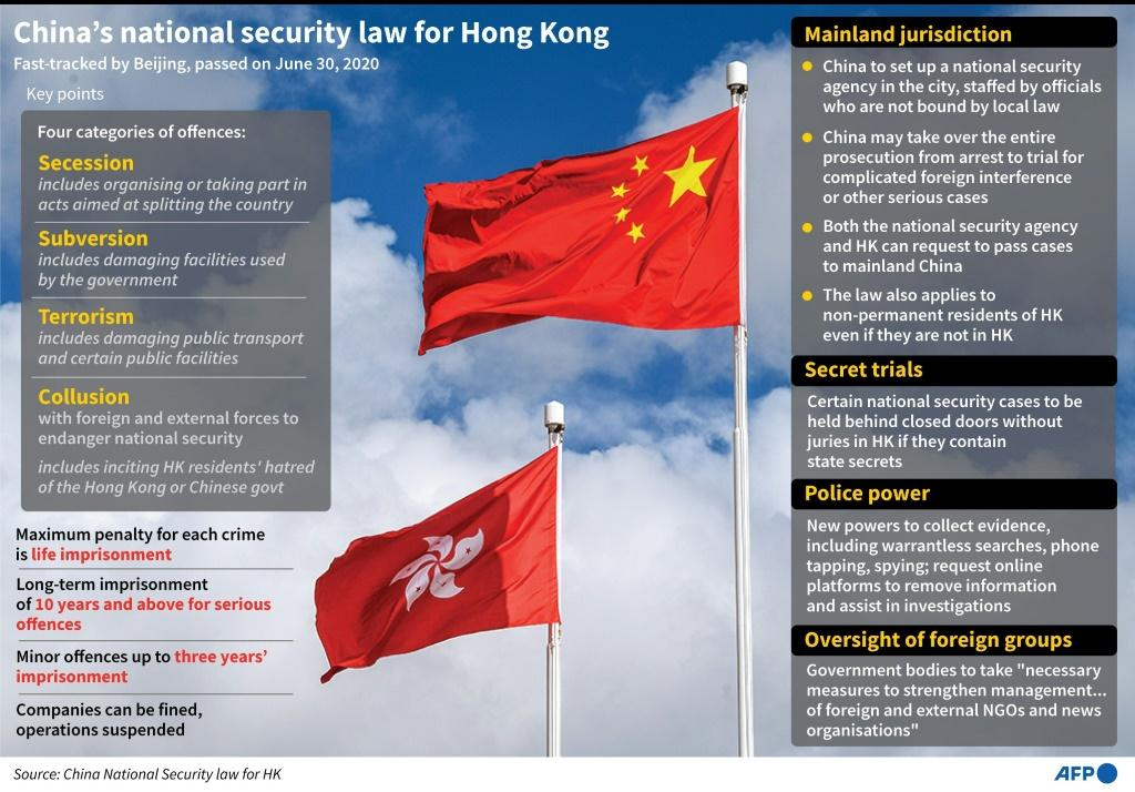 Key points of China's recently imposed national security law for Hong Kong.
