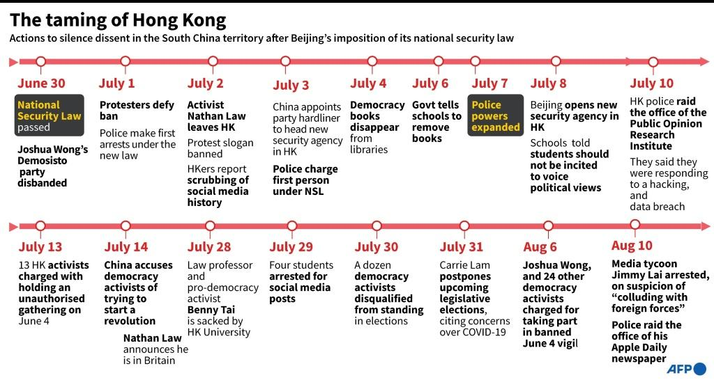 Events in Hong Kong since Beijing's imposition of the National Security Law