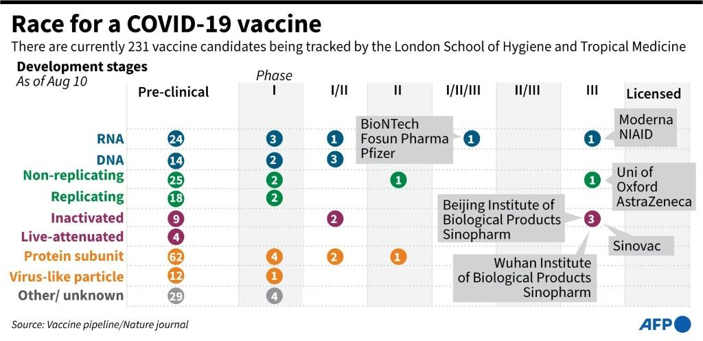 "Updated graphic on COVID-19 vaccines in development being tracked by the London School of Hygiene and Tropical medicine. Russia has developed the first vaccine offering ""sustainable immunity"" against the coronavirus, President Vladimir Putin announced Aug"
