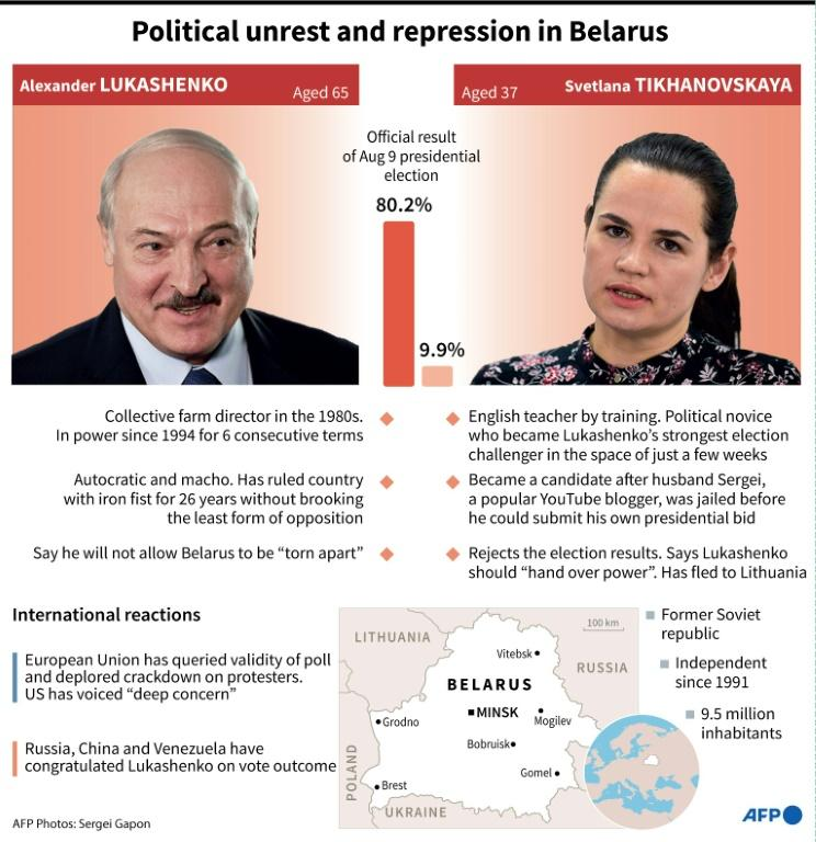 Political unrest and repression in Belarus