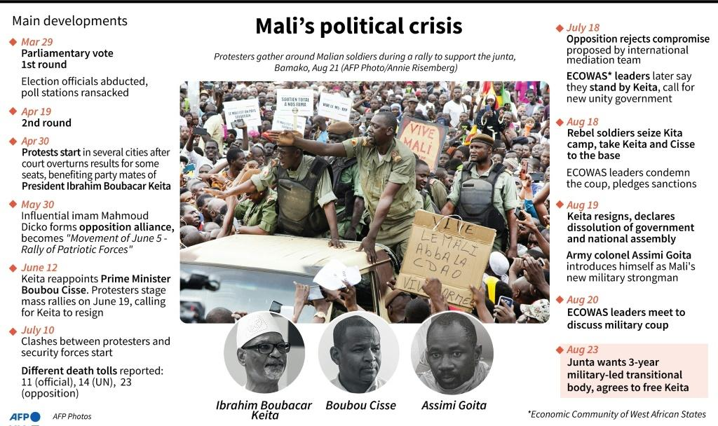 Timeline of the main developments in Mali's post-election political crisis.