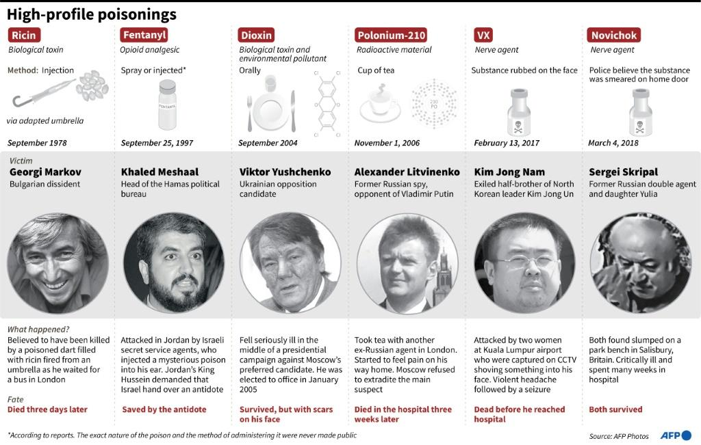 Recent high-profile poisonings or attempted poisonings of politicians, dissidents or spies