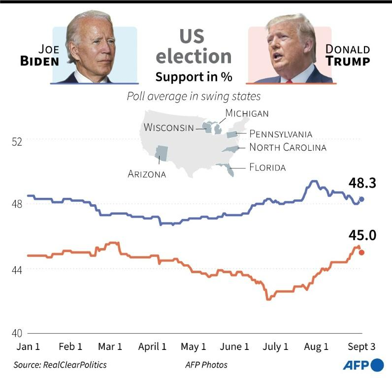 US election 2020: Support for Joe Biden and Donald Trump in key battleground states as of September 3