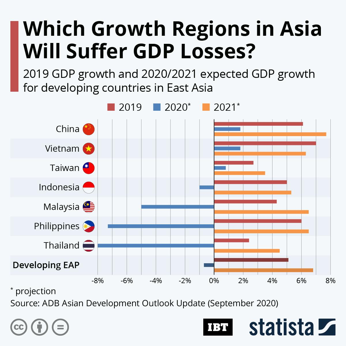 20200915_IBTimes_GDP_Outlook_East_Asia_R