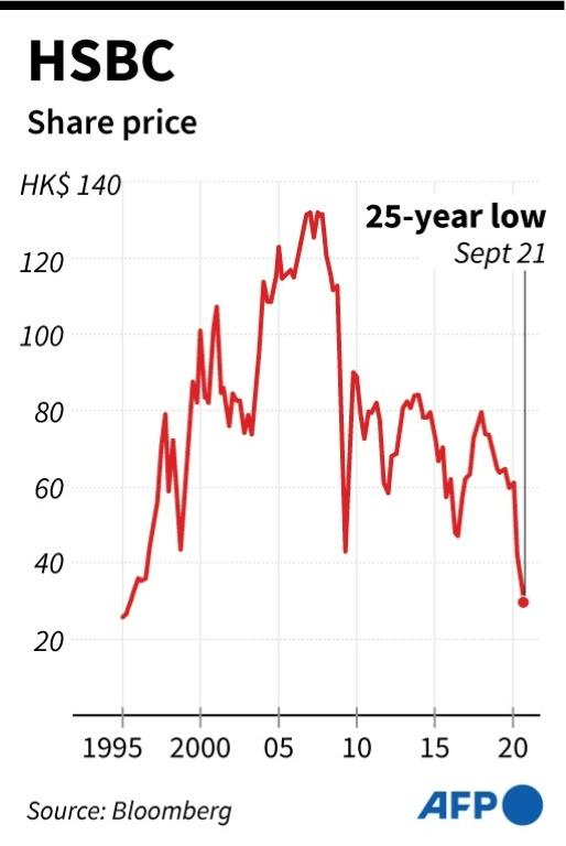 Chart showing the share price of HSBC at a 25-year low on Monday