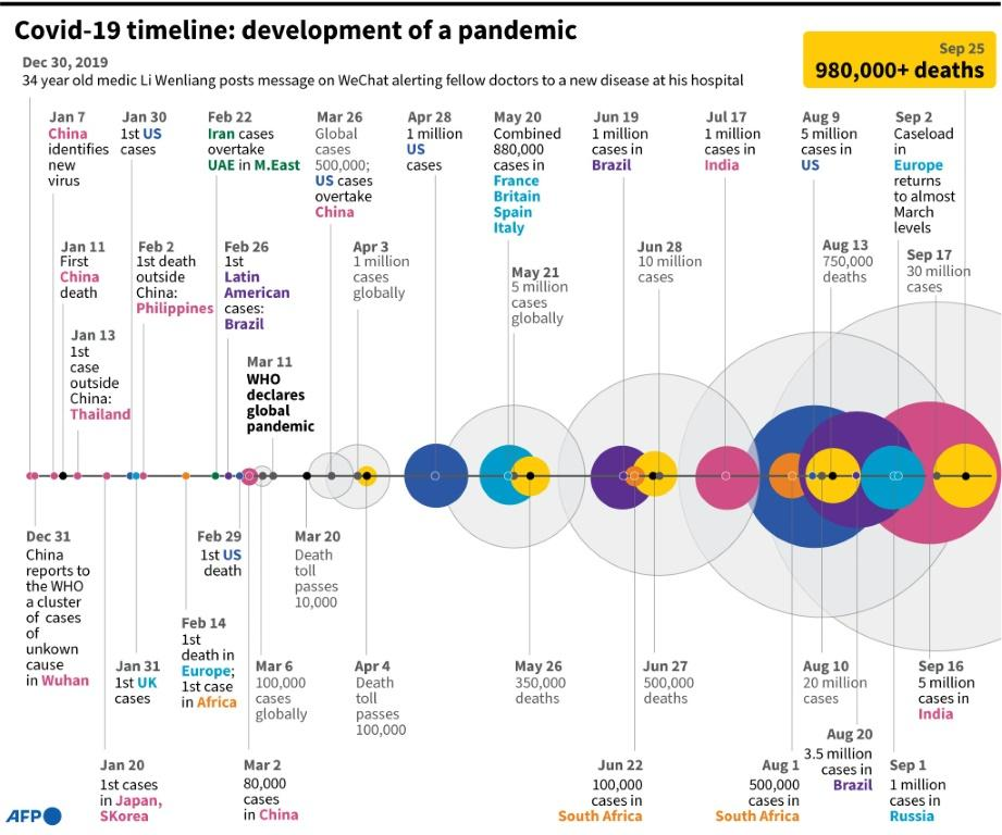Timeline of key developments as Covid-19 spread across the world.