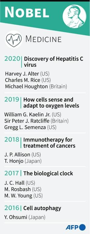 The winners of the Nobel prize for medicine 2015-2020