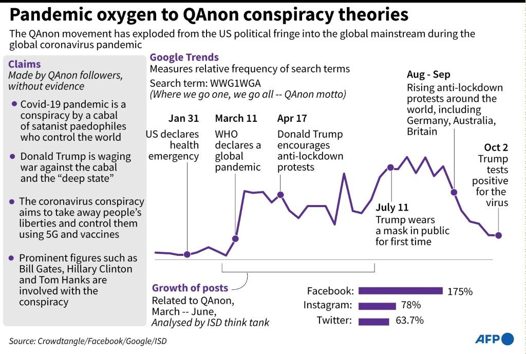Graphic showing Google trend line for the QAnon conspiracy movement since the start of the global Covid-19 pandemic
