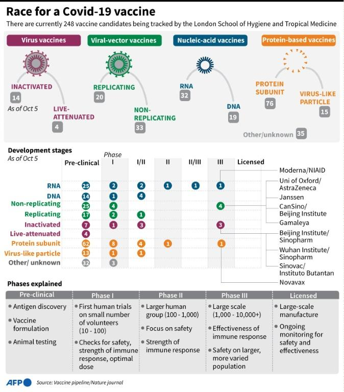 Graphic on Covid-19 vaccines in development being tracked by the London School of Hygiene and Tropical Medicine.