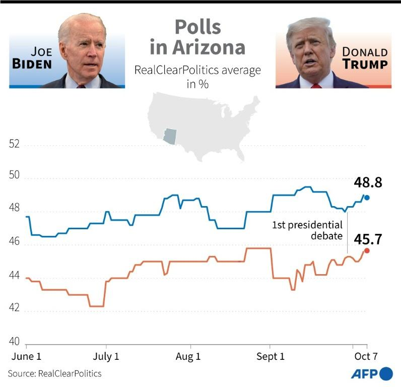 Opinion poll averages for Donald Trump and Joe Biden in battleground state Arizona just weeks before the US presidential election on November 3, 2020