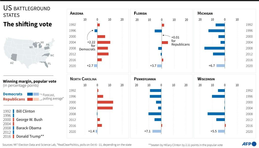Charts showing historical voting results in US presidential elections in battleground states, forecasts for 2020