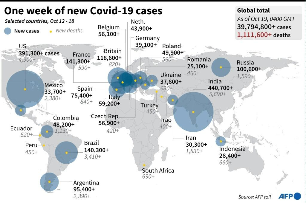 A week with new Covid -19 cases