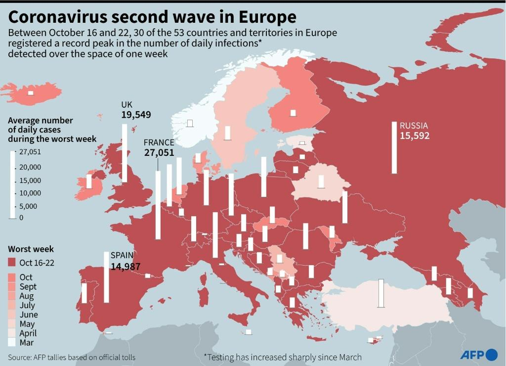 Europe map showing the week in each country when daily Covid-19 infections peaked