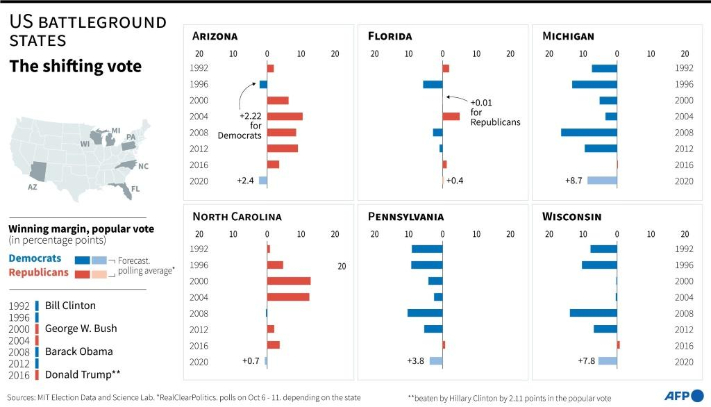 Historical voting results in US presidential elections in battleground states and forecasts for 2020