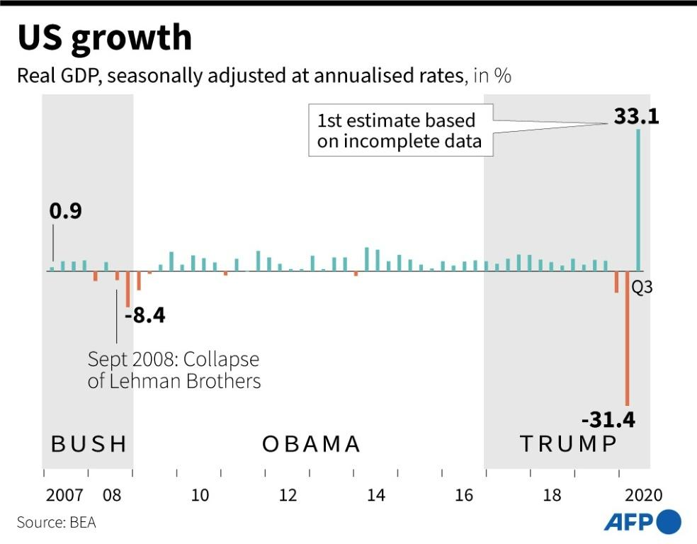 US GDP dropped sharply in the second quarter, and rebounded in the third -- at an annual rate -- but remains far below the pre-pandemic level