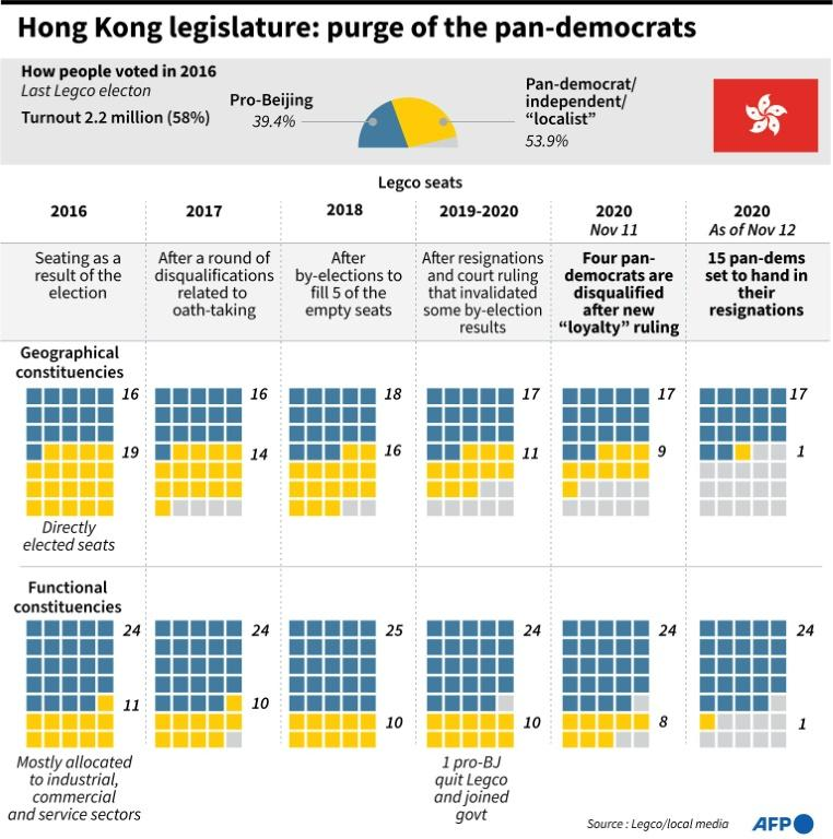 Graphic showing how the share of pan-democrat legislative seats in Hong Kong has gradually eroded through disqualifications and resignations since the last election in 2016